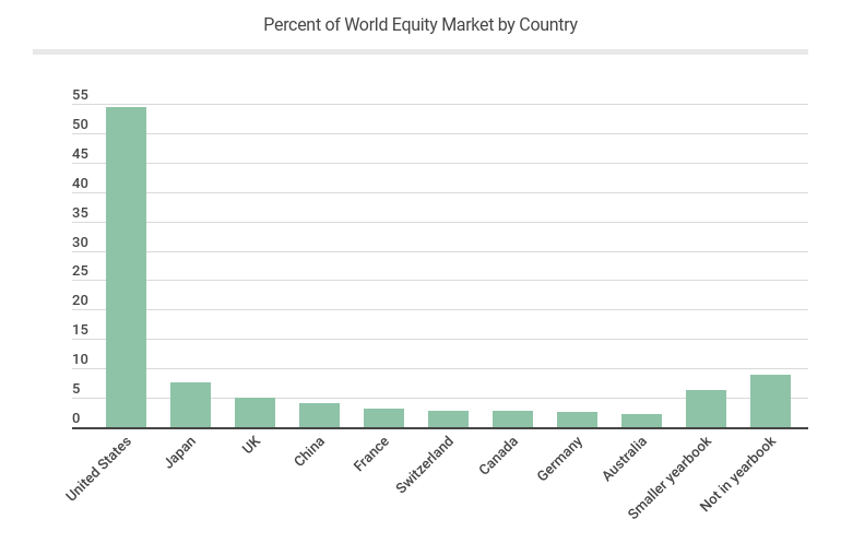 Percent of World Equity Market by Country - Stock Market Statistics