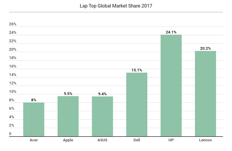 Lap Top Global Market Share 2017