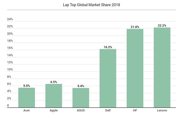Lap Top Global Market Share 2018