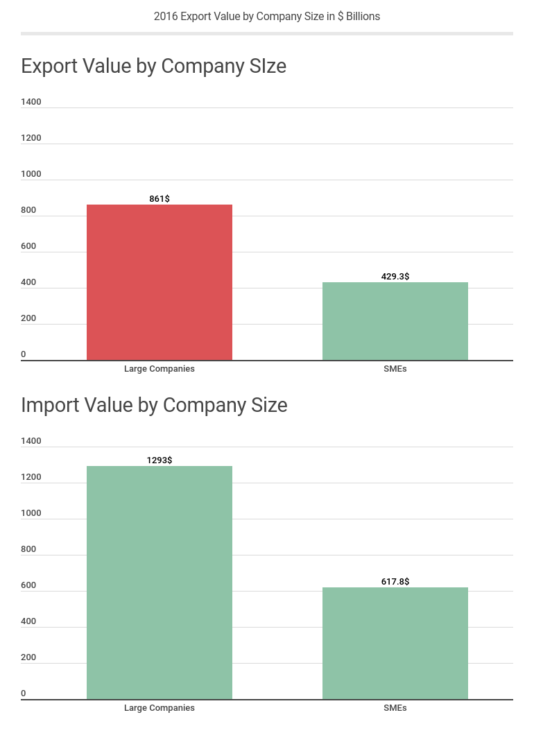 2016 Export Value by Company Size