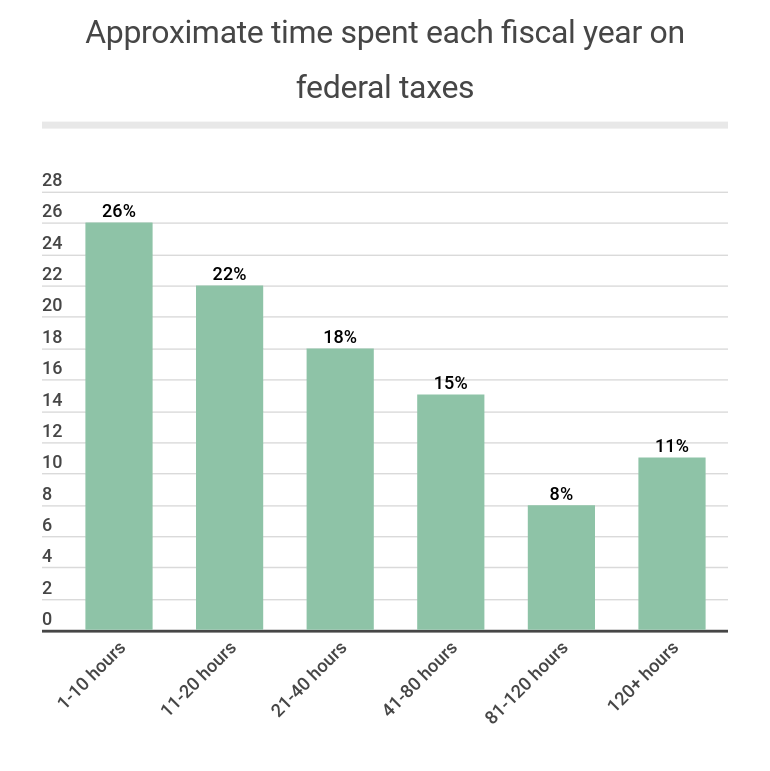 Approximate time spent each fiscal year on federal taxes