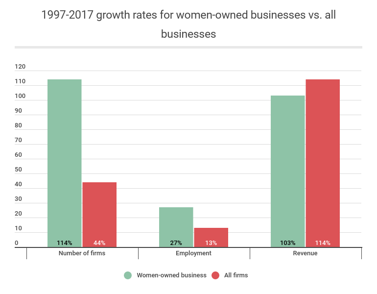 1997-2017 growth rates for women-owned businesses vs all businesses