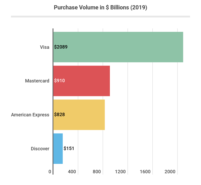 Purchase volume in billions of dollars 2019
