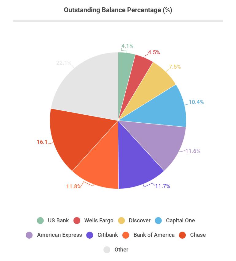 Outstanding Balance Percentage