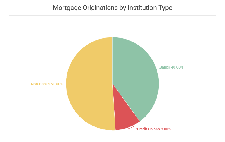 Mortgage originations by institution type