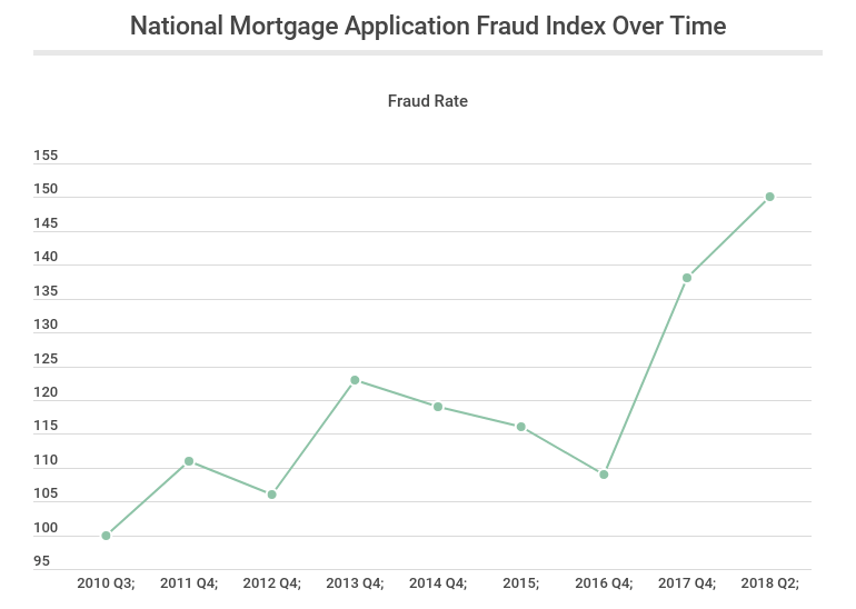 National mortgage application fraud index over time