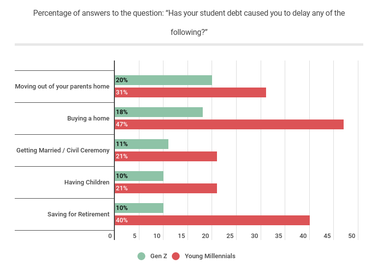 Percentage of answers to the question has your student debt caused you to delay any of the following