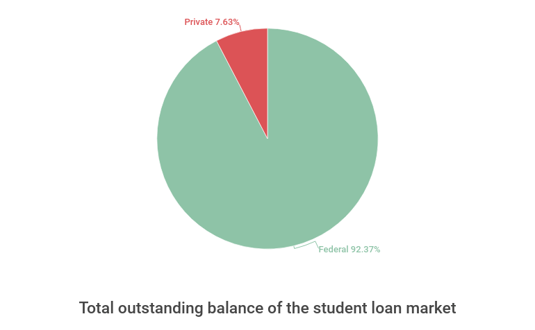 Total outstanding balance of the student loan market