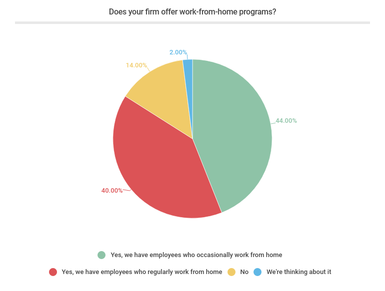 Does your firm offer work from home programs - Chart-pie