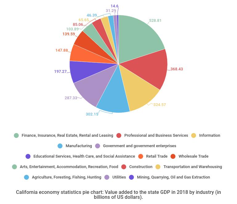 California Economy Statistics - Pie chart