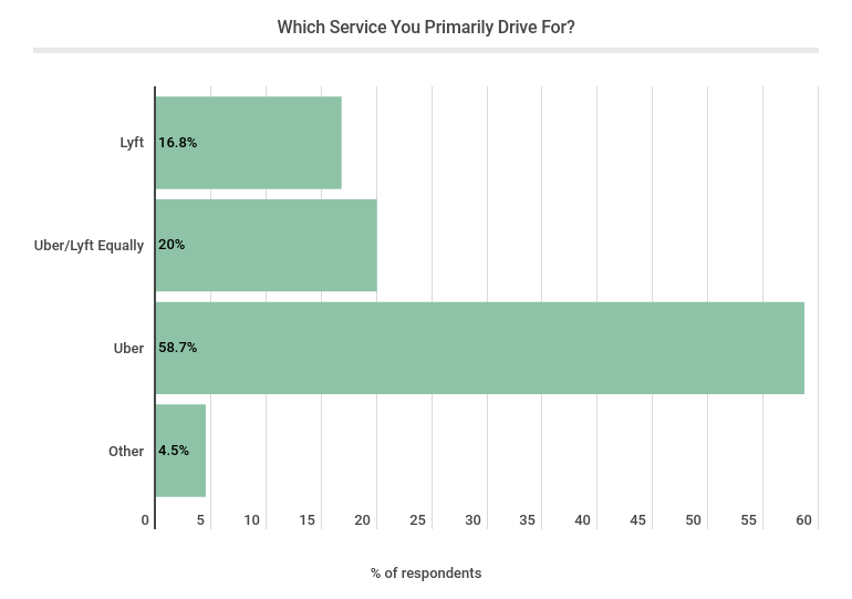 Which service you primarily drive for - Uber Revenue Statistics