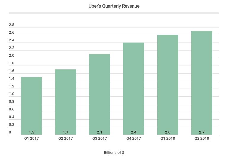 Uber's quarterly revenue