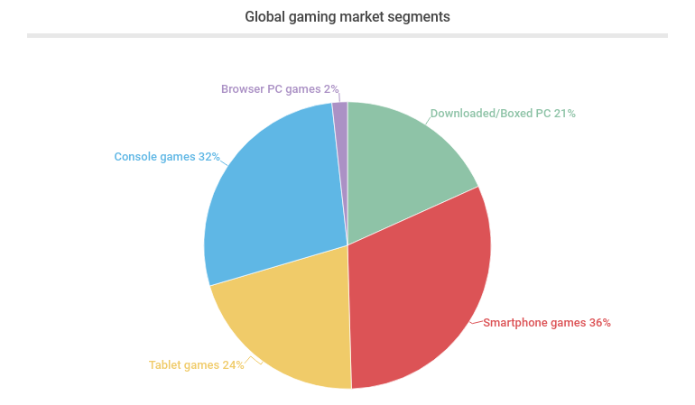 Global gaming market segments