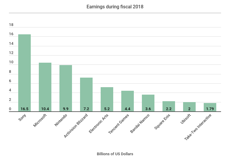 Earnings during fiscal 2018