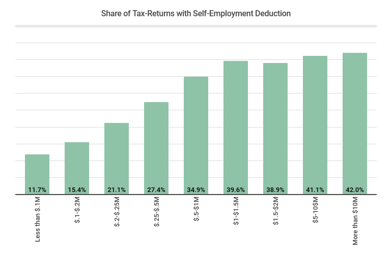 Share of Tax-Returns with Self-Employment Deduction