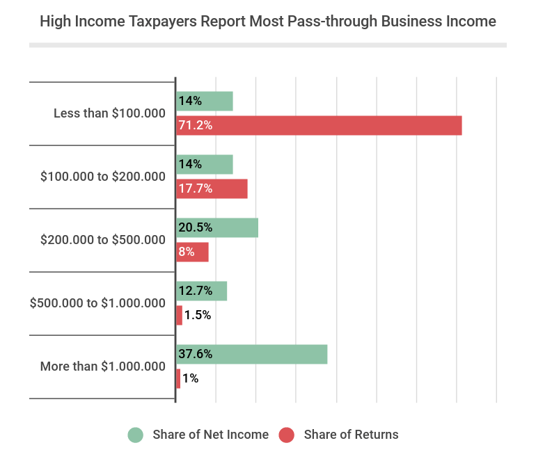 High Income Taxpayers Report Most Pass-through Business Income