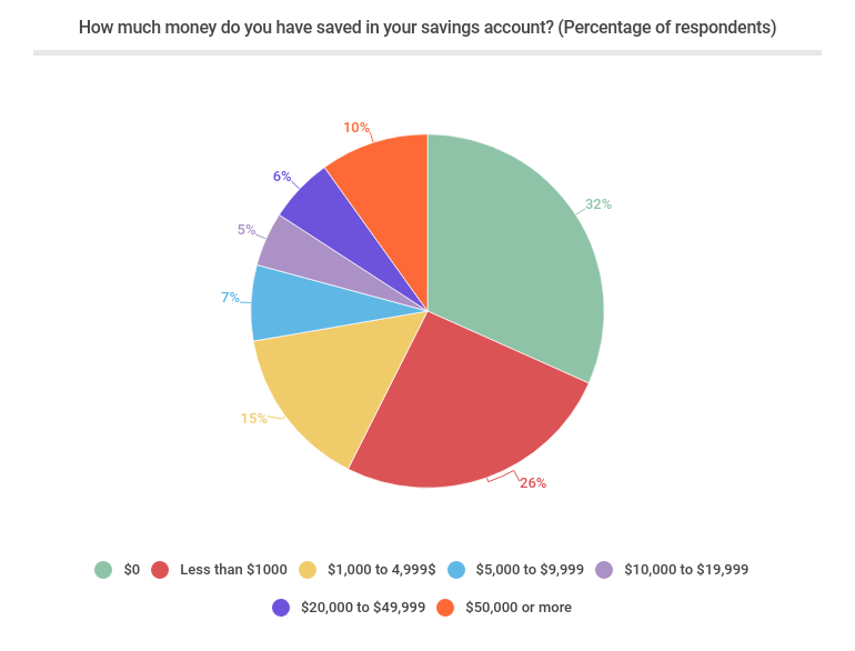 How much money do you have saved in your savings account? (Percentage of respondents)
