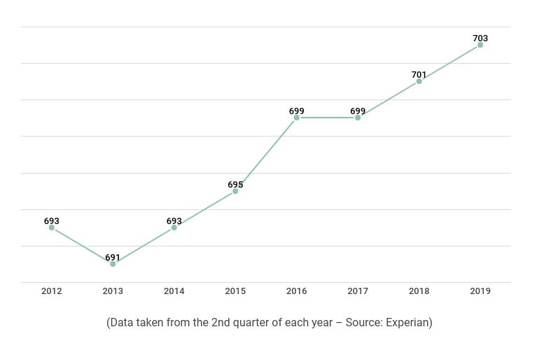 Average FICO Score 2012-2019