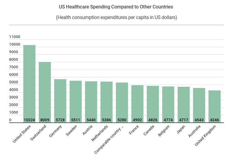 US Healthcare Spending Compared to Other Countries